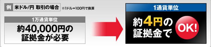 【SBIFX】1通貨単位