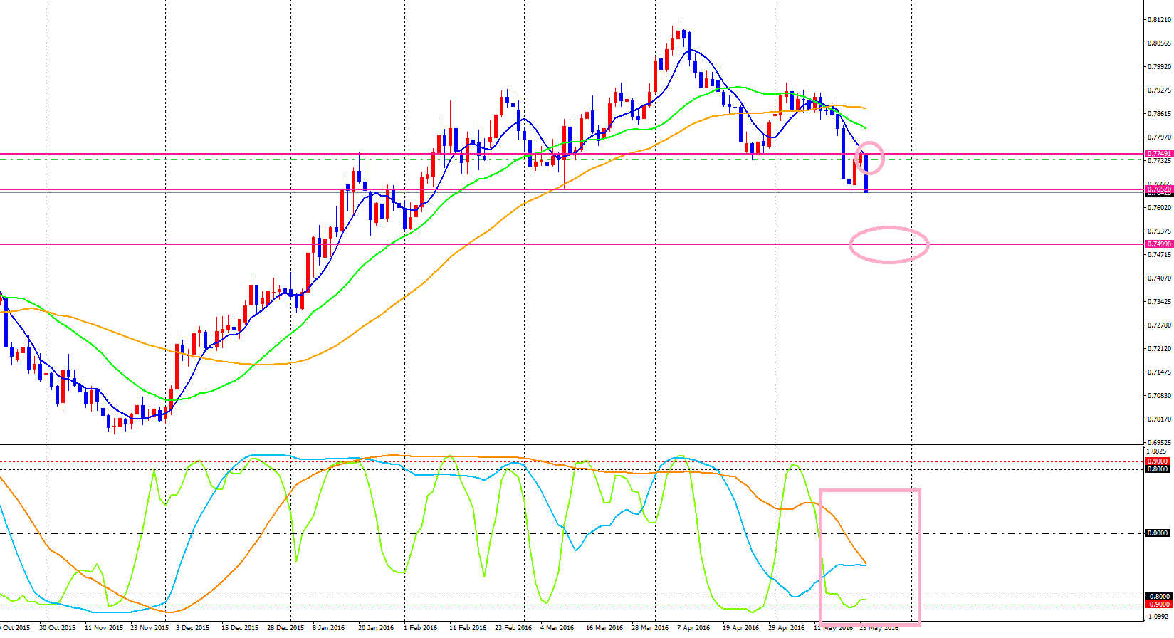 EURGBP-cdDaily