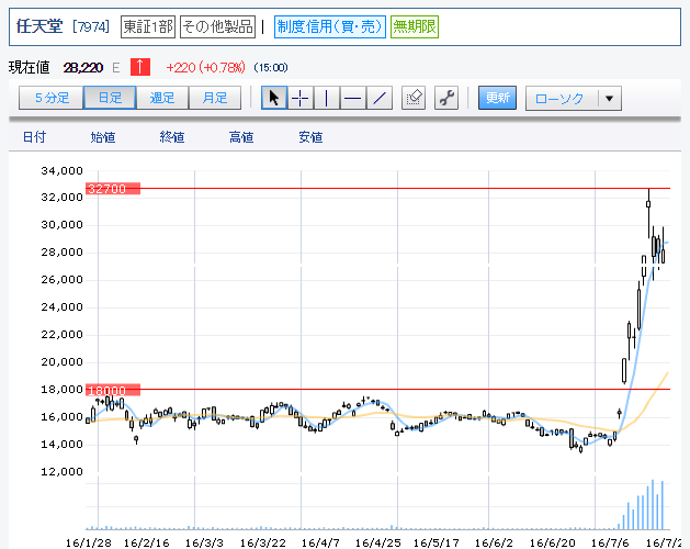 GMOクリック証券‗任天堂株価チャート