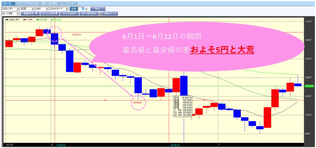 SBIFXトレード_FX6月ドル円チャート