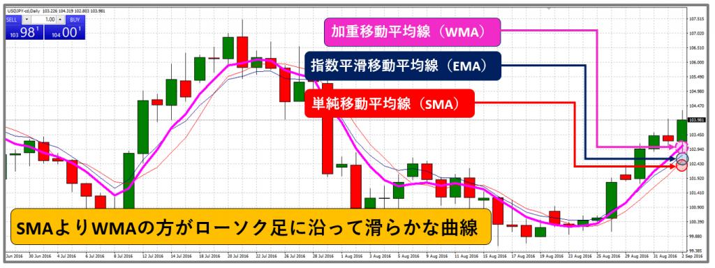 加重移動平均線_WMA