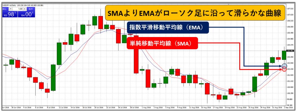 指数平滑移動平均線_EMA