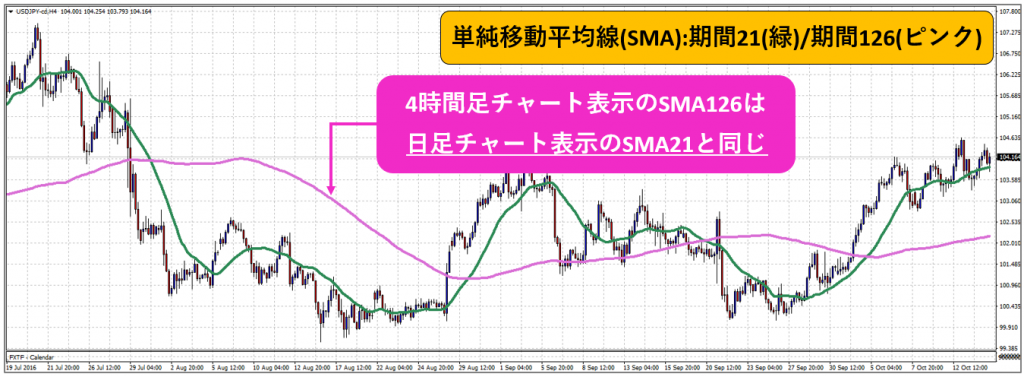 SMA2_2