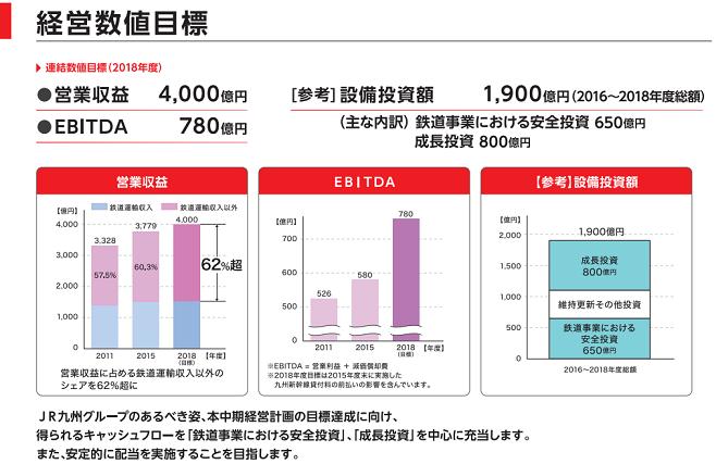 JR九州経営数値目標