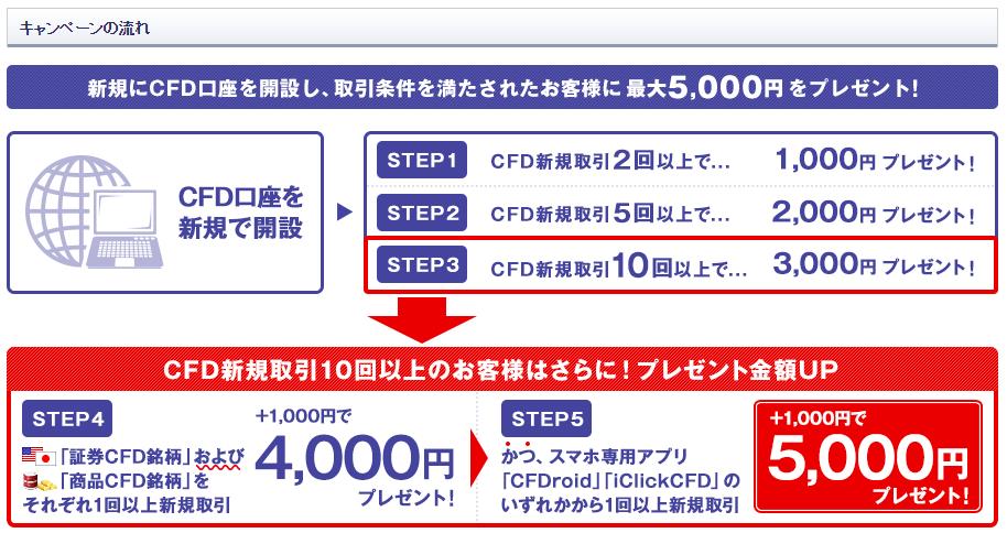 5000円キャッシュバック2