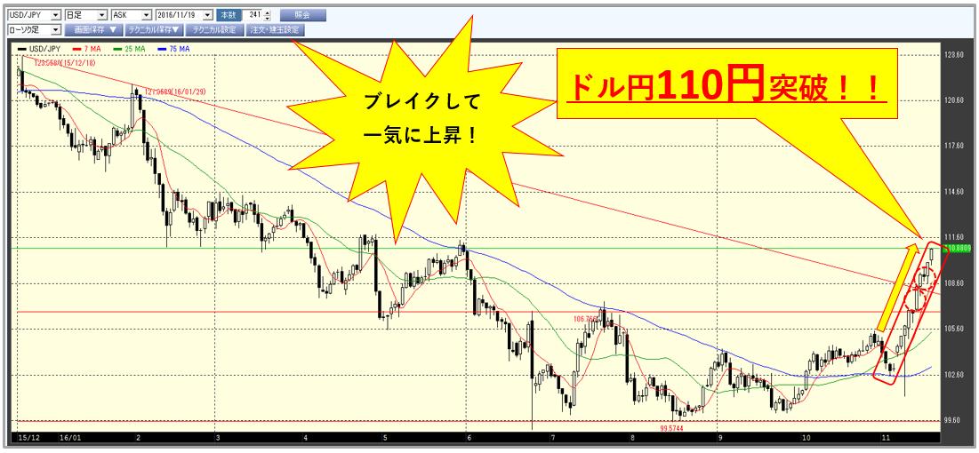 usdjpy_chart110