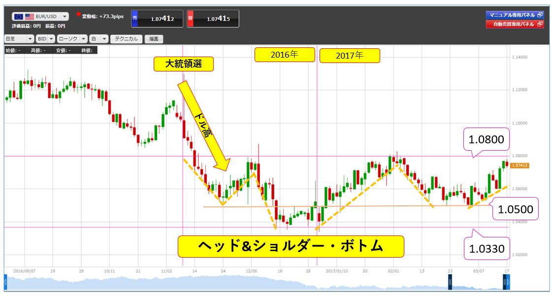 eurusd_chart1
