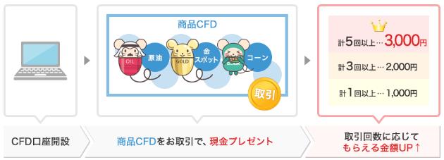 gmoclicksec_cfdbanner2