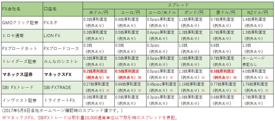 spread_hikaku