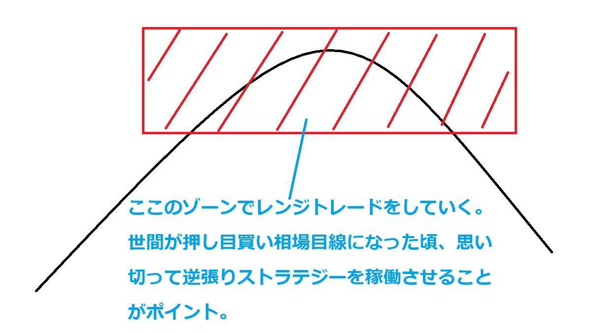 逆張りストラテジーの基本