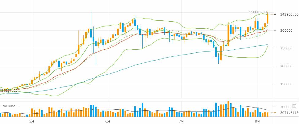ビットコイン円チャート