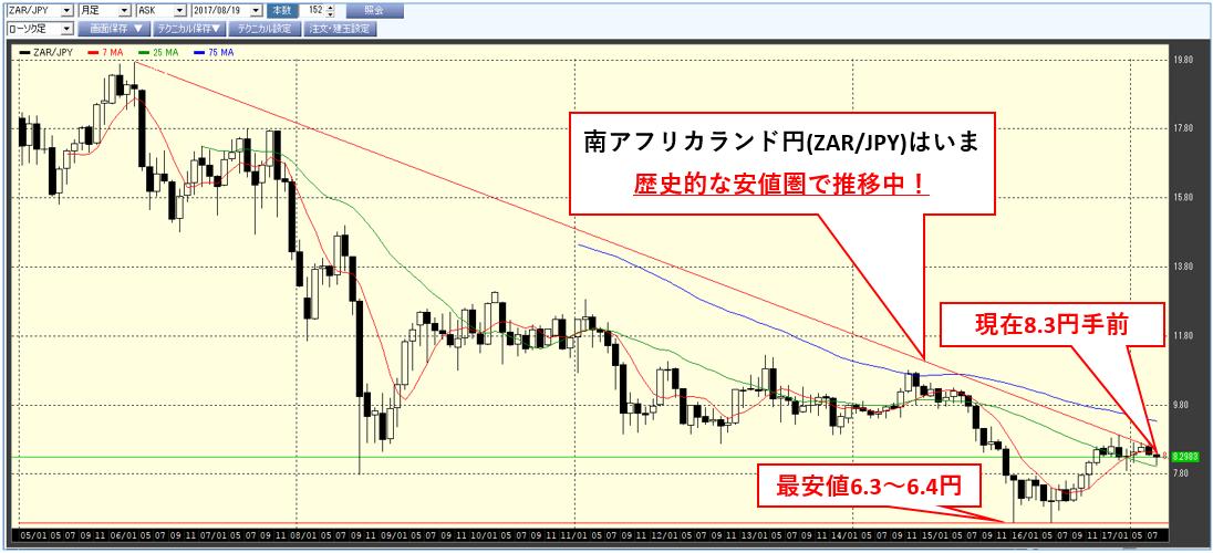 zarjpy_chart