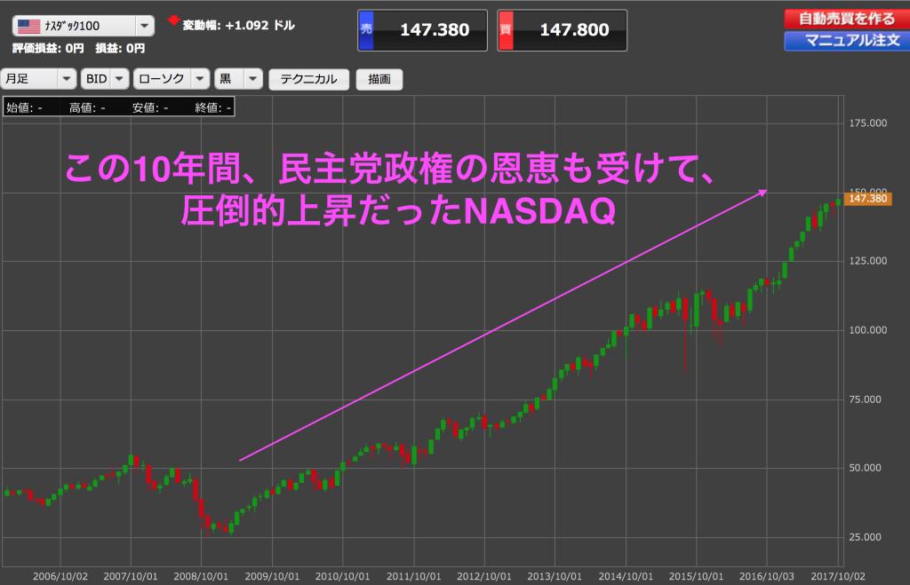 NASDAQ月足チャートETF