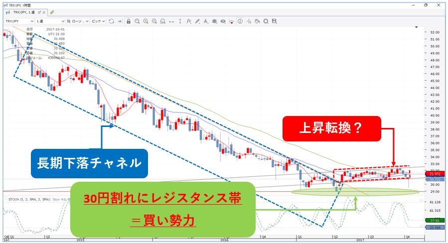 ducuscopy_chart_week